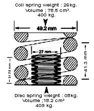 Disc Spring